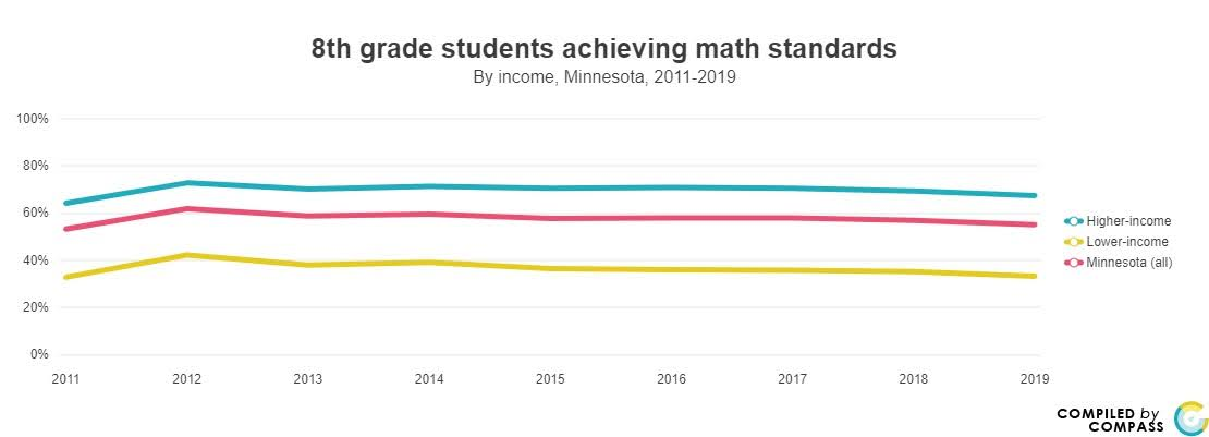 <a href = 'https://www.mncompass.org/chart/k339/8th-grade-math-scores#1-7876-g' target='_blank' >8th grade math by income</a>