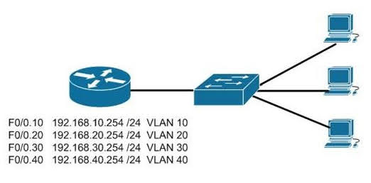 Examine the additional network diagram.