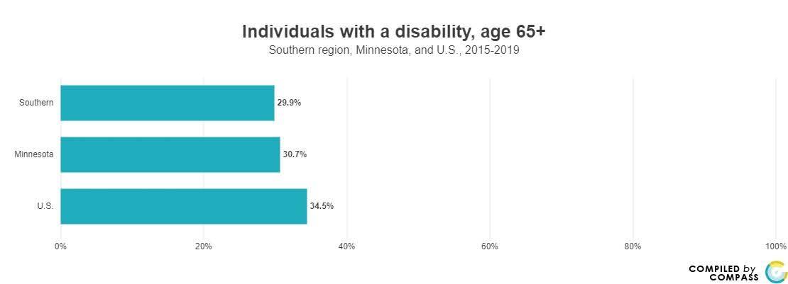 <a href = 'https://www.mncompass.org/chart/k221/older-adults-disabilities#5-11398-g' target='_blank' >Disability %</a>