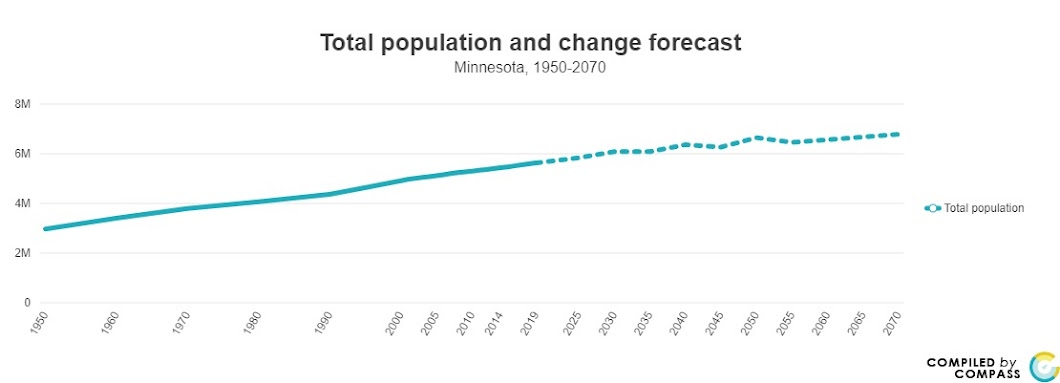 <a href = 'https://www.mncompass.org/chart/k171/population#1-5011-g' target='_blank' >State Population Change Forecast</a>