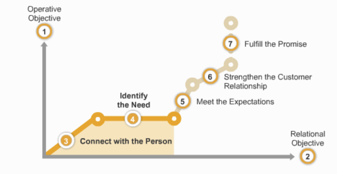 The path to success in customer interactions is divided into 5 steps.
