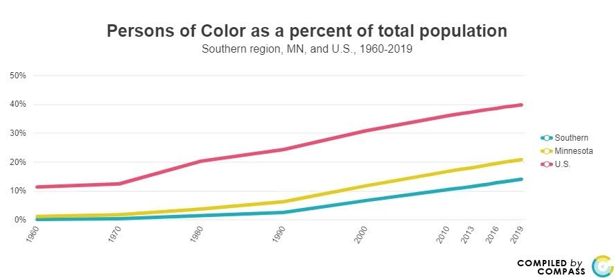 <a href = 'https://www.mncompass.org/chart/k199/population-race#5-5079-g' target='_blank' >SE % of Persons of Color</a>