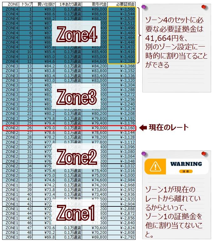 ココのCAD/JPYトラリピのゾーン4の必要証拠金の有効活用(ゾーンスワップの説明)