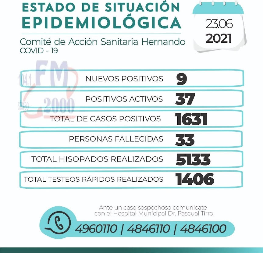 SITUACIÓN COVID EN HERNANDO MIÉRCOLES 23 DE JUNIO
