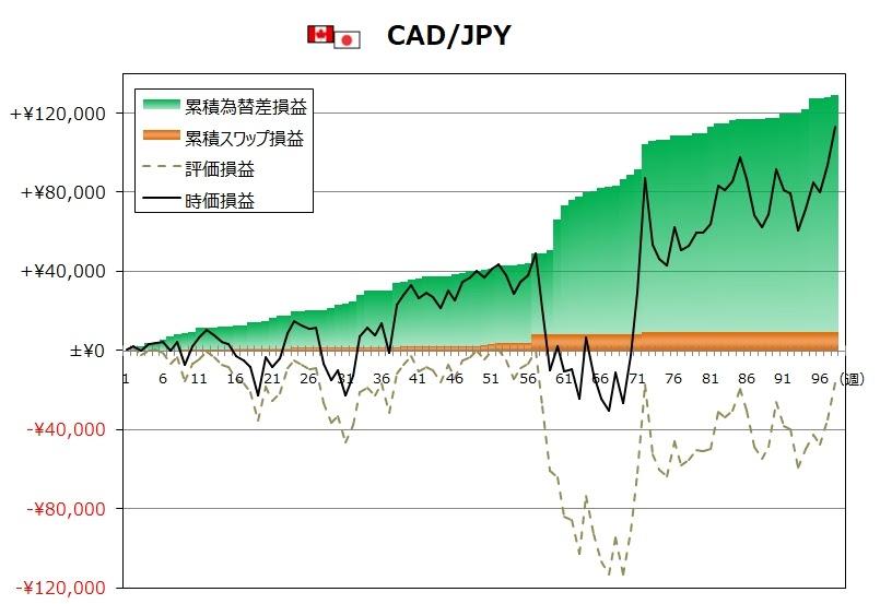 ココのトラリピ11月度CAD/JPYグラフ