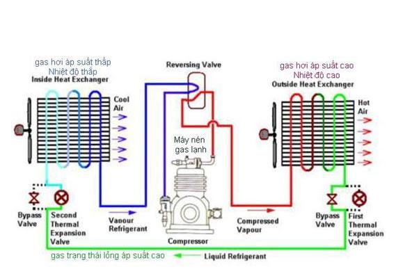 Số đồ nguyên lý hệ thống Chiller giải nhiệt nước (Water chiller).