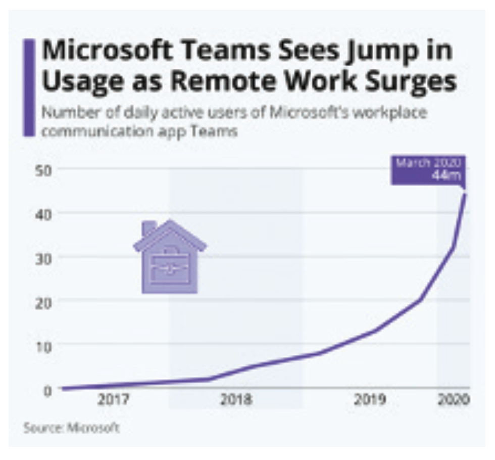Microsoft Teams See Jump in Usage as Remote Work Surges