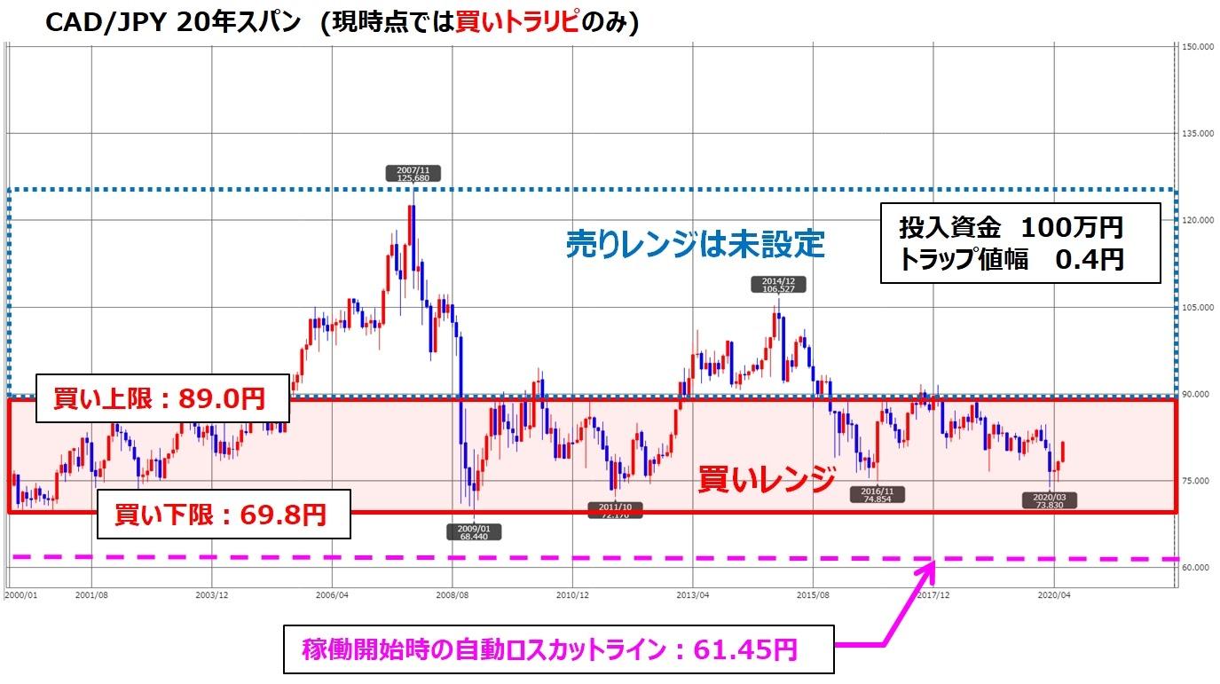ココのトラリピCAD/JPYの設定とチャート