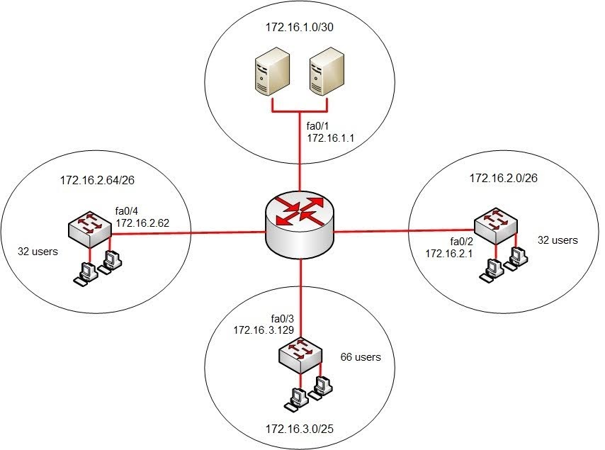 The requirements of each network segment are given in the diagram.