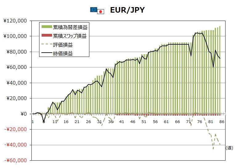 ココのトラリピ8月度EUR/JPYグラフ