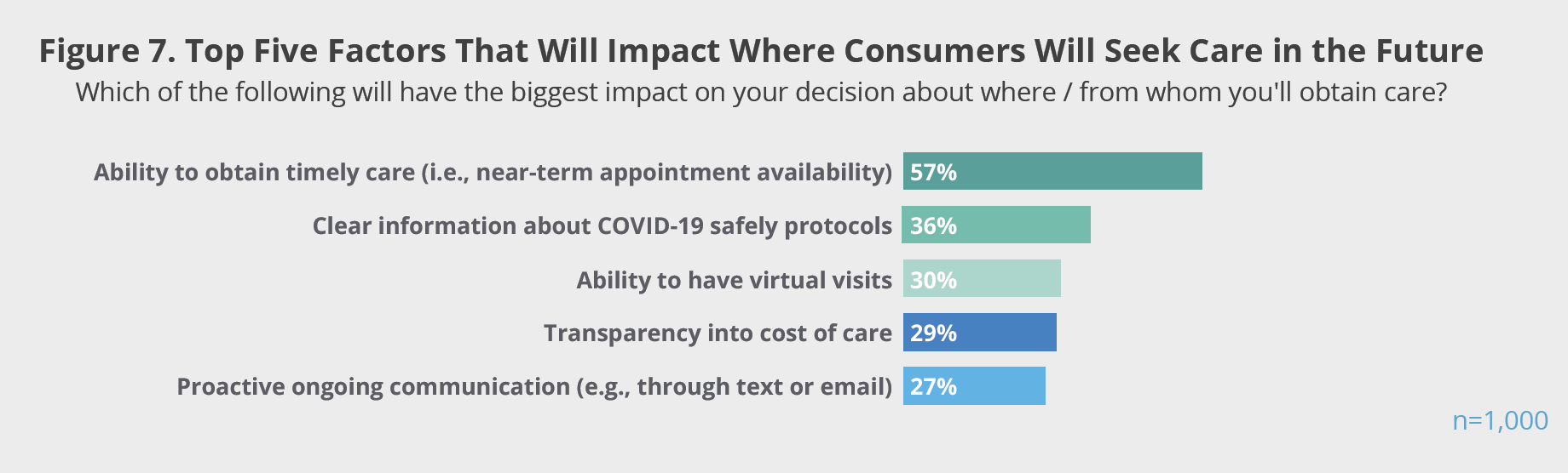 Figure 7. Top Five Factors That Will Impact Where Consumers Will Seek Care in the Future