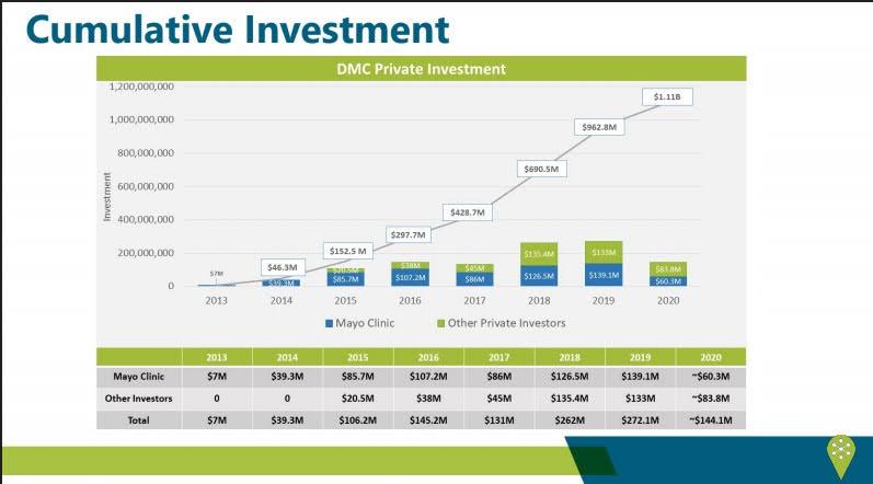 <a href = 'https://drive.google.com/file/d/1zuNqTTrDfVbJYmsv0pZe_pGIh-EMLugk/view' target='_blank' >Private Investment (DMC P7)</a>