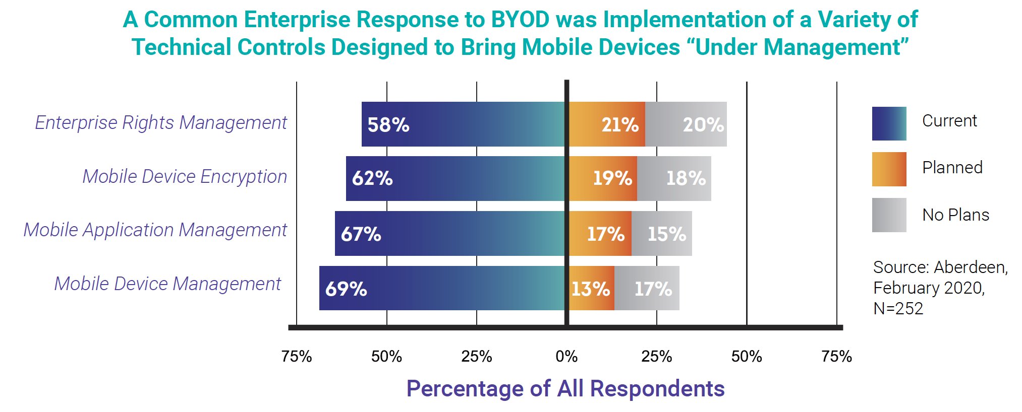 """A Common Enterprise Response to BYOD was Implementation of a Variety of Technical Controls Designed to Bring Mobile Devices """"Under Management"""""""