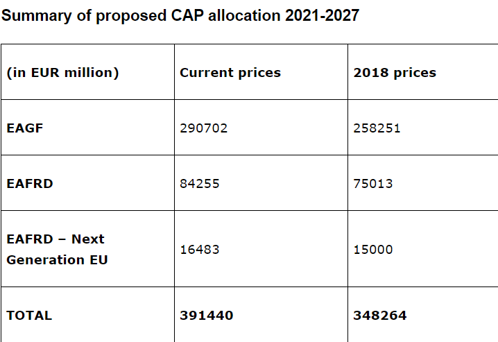 PAC 2021-2027 - Copyright: European Commission