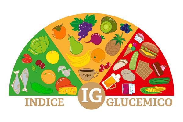 índice glucémico infografía