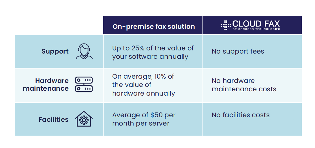 Comparing operating expenses between on-premise fax solution and Cloud Fax