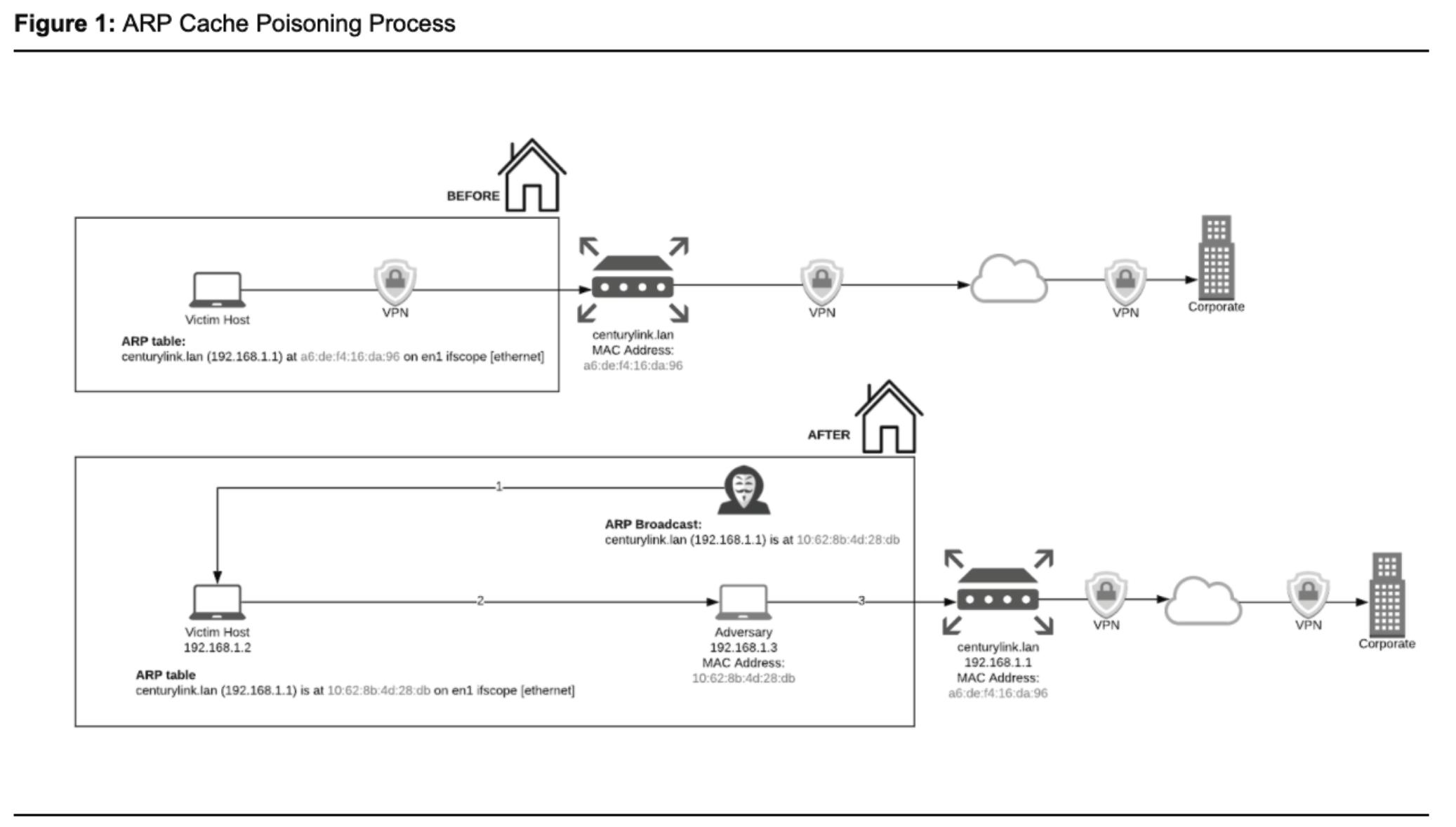ARP Cache Poisoning Process