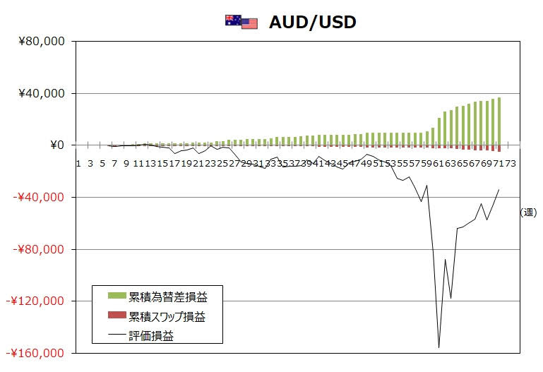 ココのトラリピ5月度AUD/USDグラフ