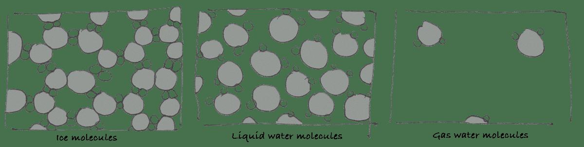 вода состоит из молекул H2O