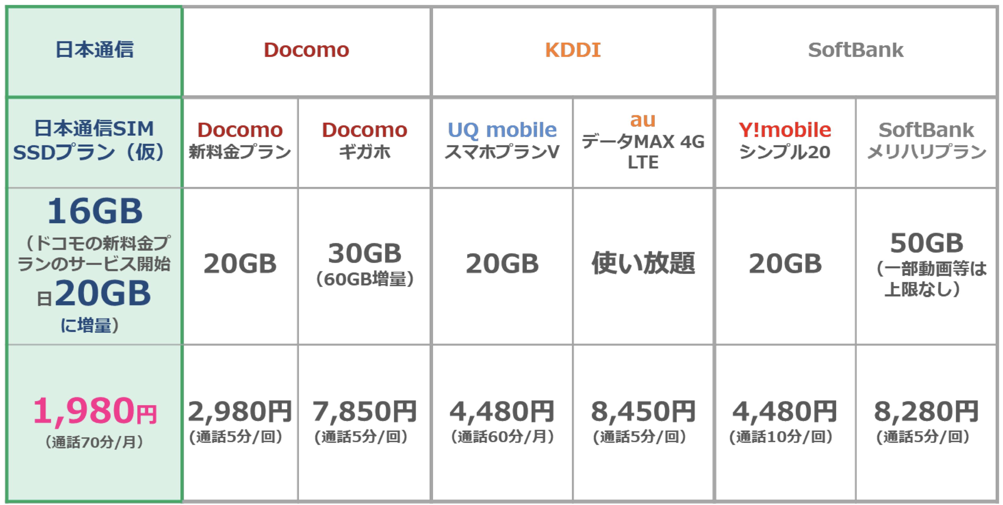 Docomo新プラン「ahamo」20GB・5分かけ放題で2,980円だと?