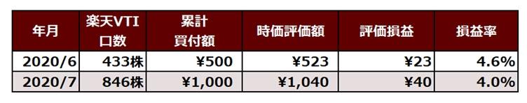 楽天証券の一般NISA口座で保有中のポイント投資
