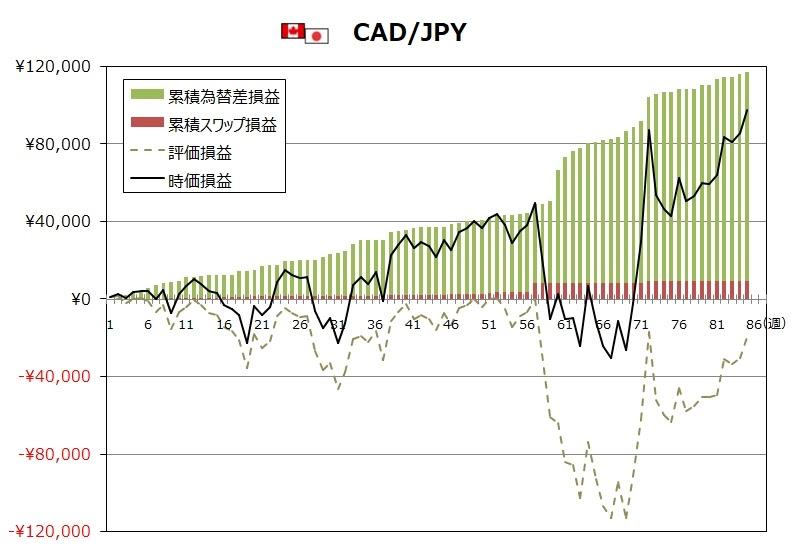 ココのトラリピ8月度CAD/JPYグラフ