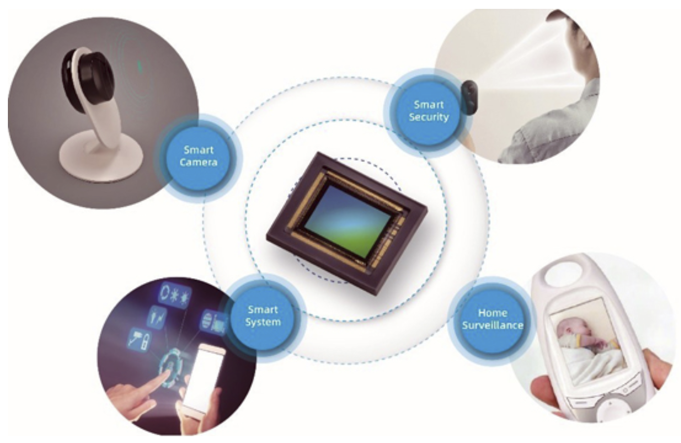 SmartSens video sensor powers IoT devices