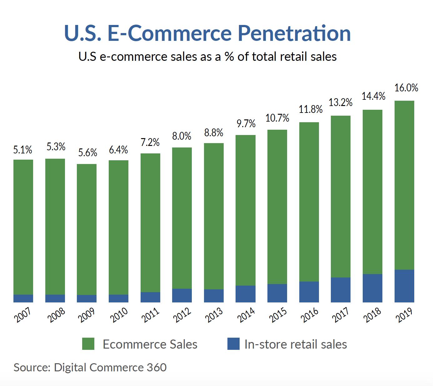 U.S. E-Commerce Penetration: U.S e-commerce sales as a % of total retail sales