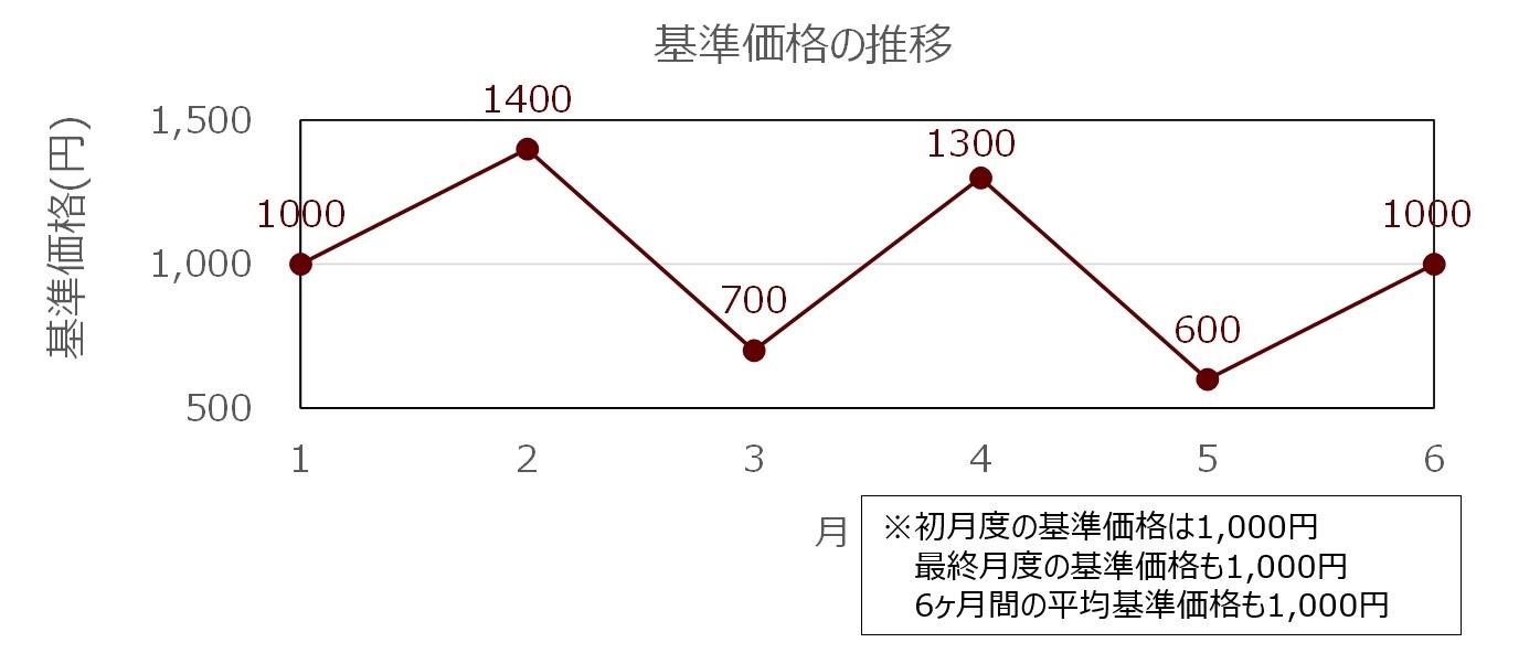 投資信託の価格推移の例