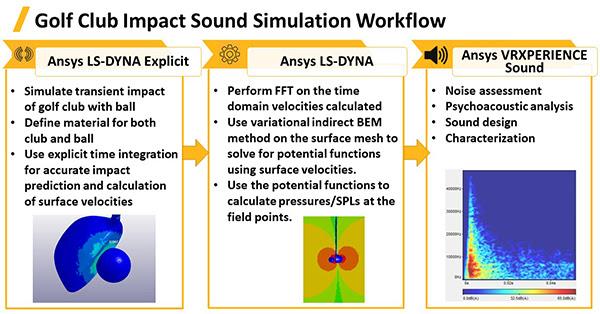 Рабочий процесс акустического расчёта для определения звуков, создаваемых клюшкой для гольфа