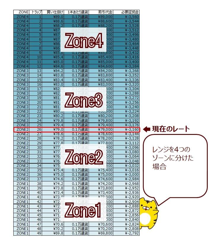 ココのCAD/JPYトラリピを4つのゾーンに分けてみた(ゾーンスワップの説明)