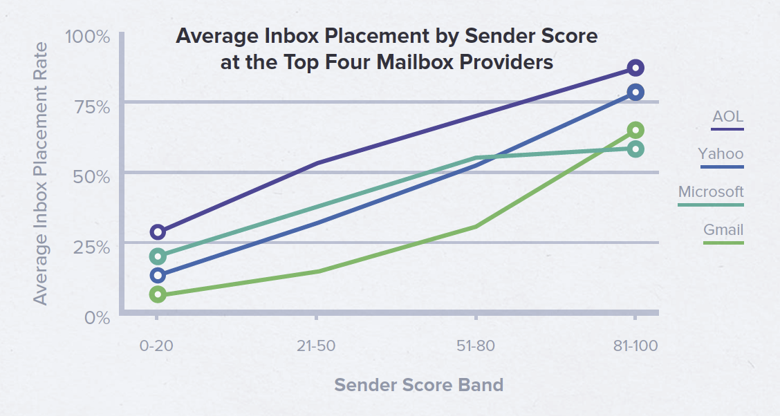 Average Inbox Placement by Sender Score at the Top Four Mailbox Providers