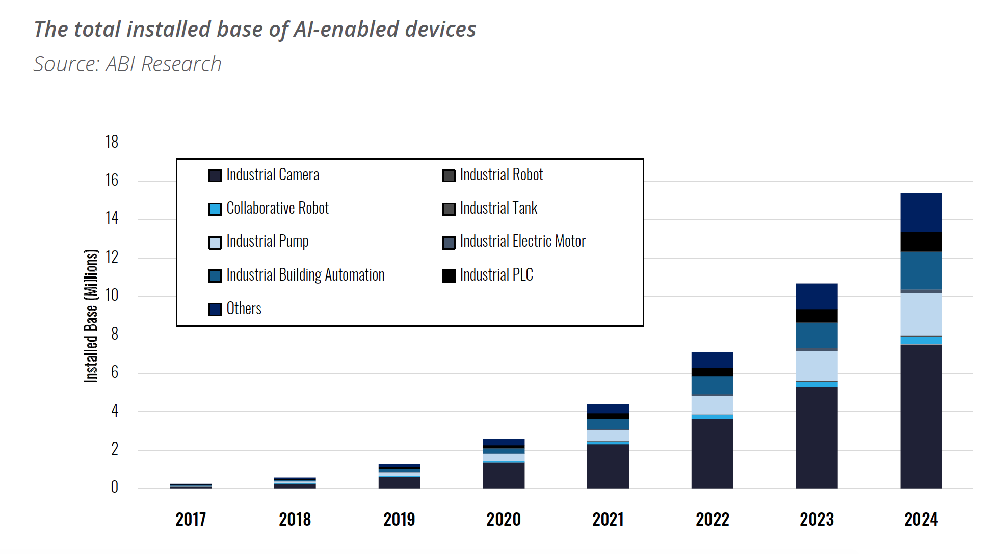 The total installed base of AI-enabled devices. Source: ABI Research