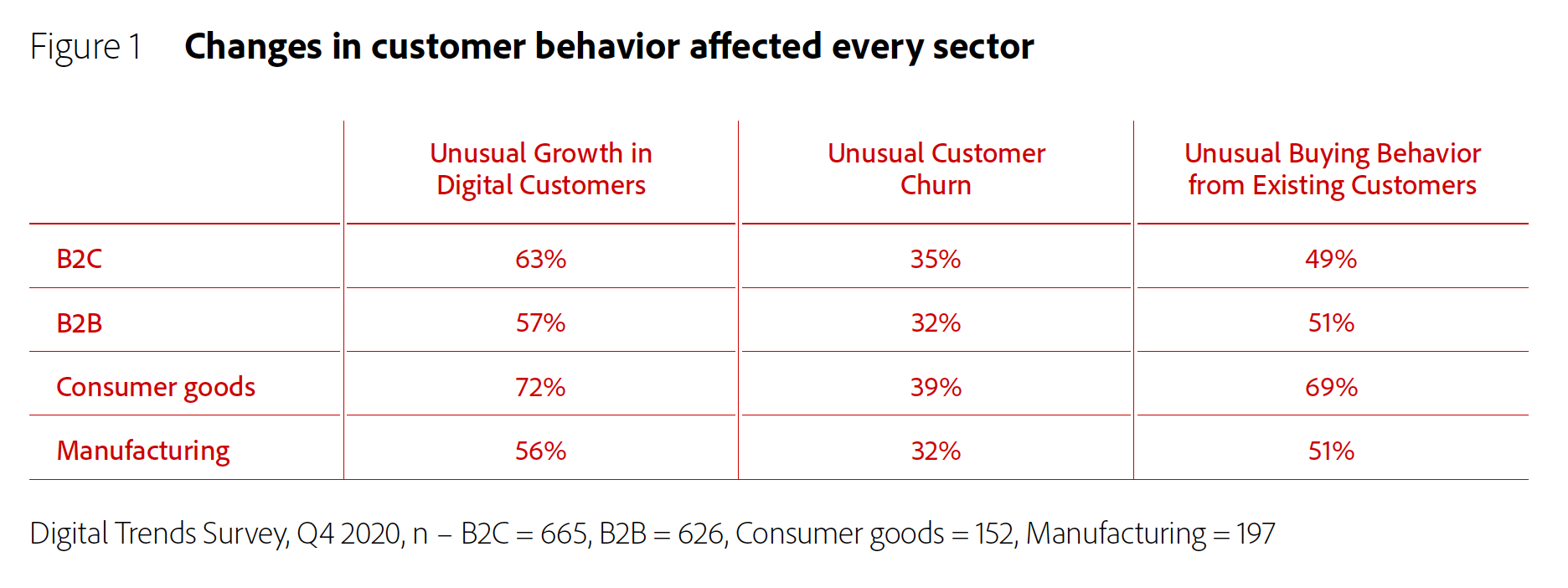 Figure 1: change in customer behavior affected every sector.