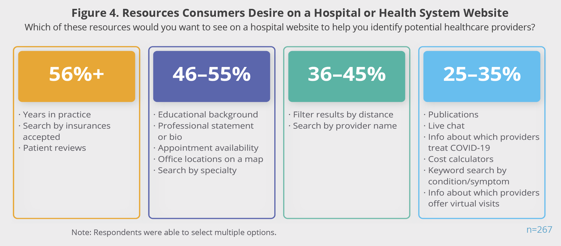 Figure 4. Resources Consumers Desire on a Hospital or Health System Website