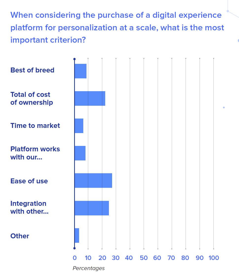 When considering the purchase of a digital experience platform for personalization at a scale, what is the most important criterion?