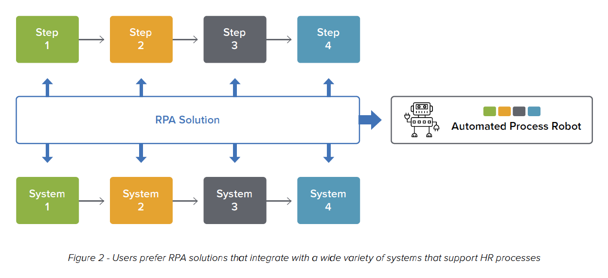 Figure 2 - Users prefer RPA solutions that integrate with a wide variety of systems that support HR processes