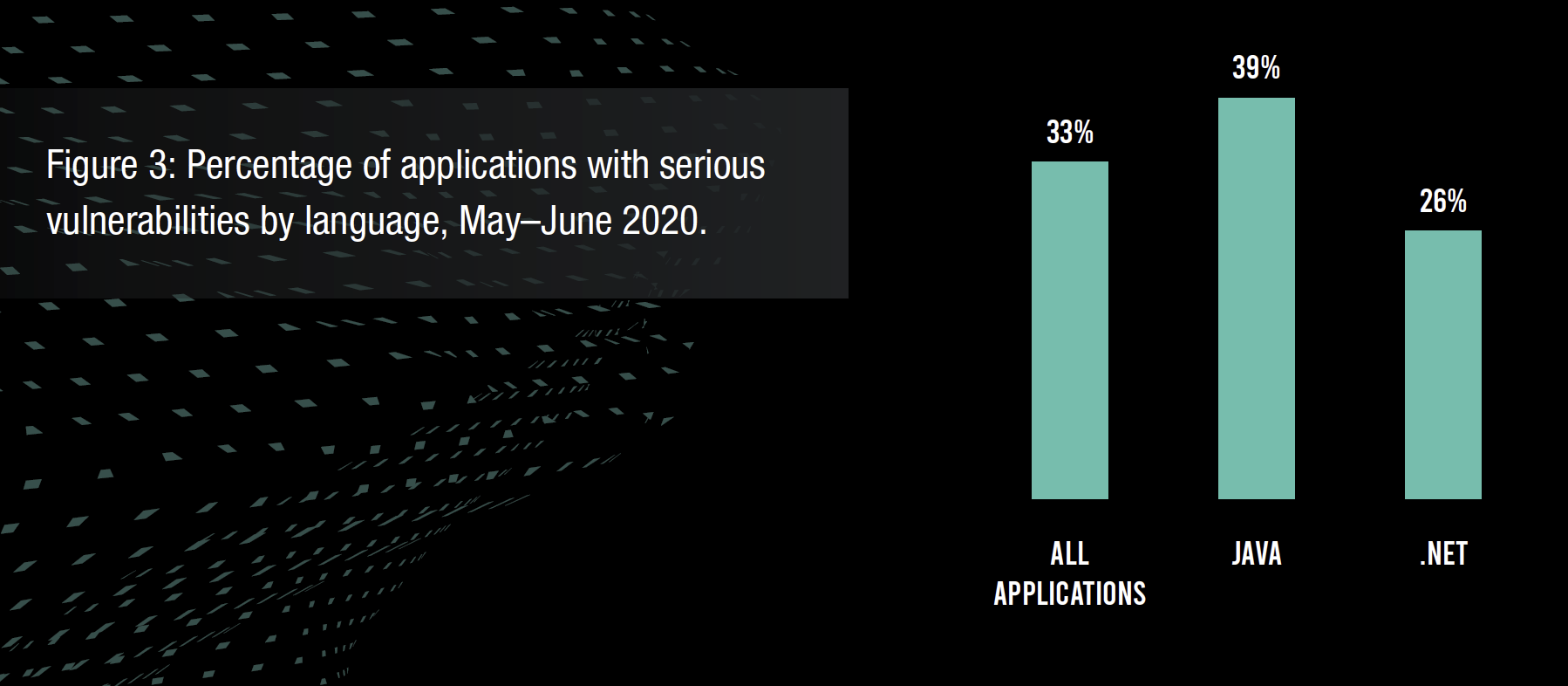 Figure 3: Percentage of applications with serious vulnerabilities by language, May–June 2020.