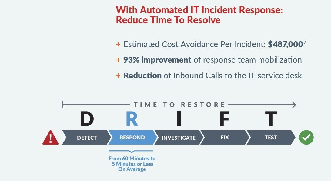 With Automated IT Incident Response: Reduce Time To Resolve