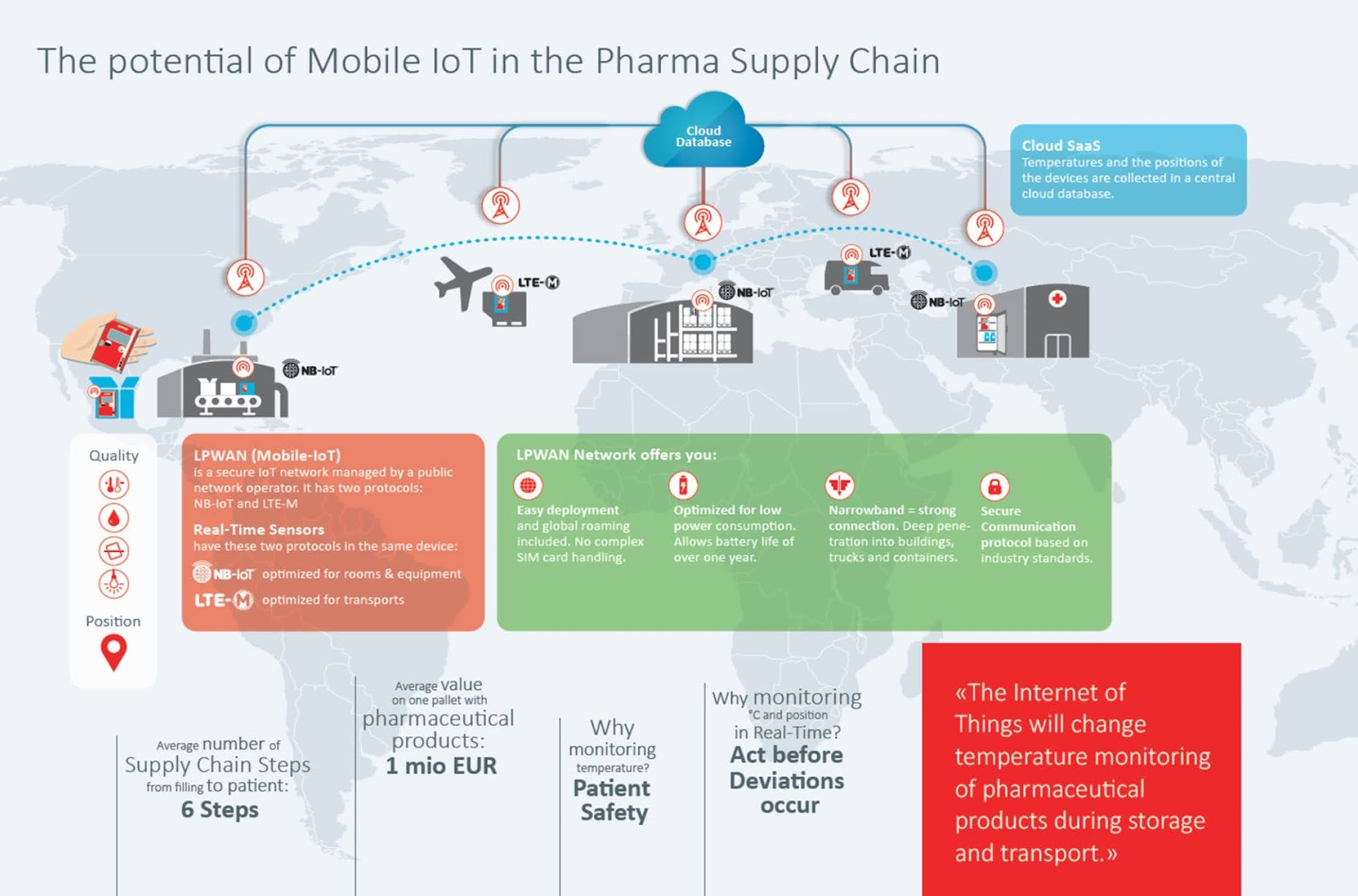 The potential of Mobile IoT in the Pharma Supply Chain
