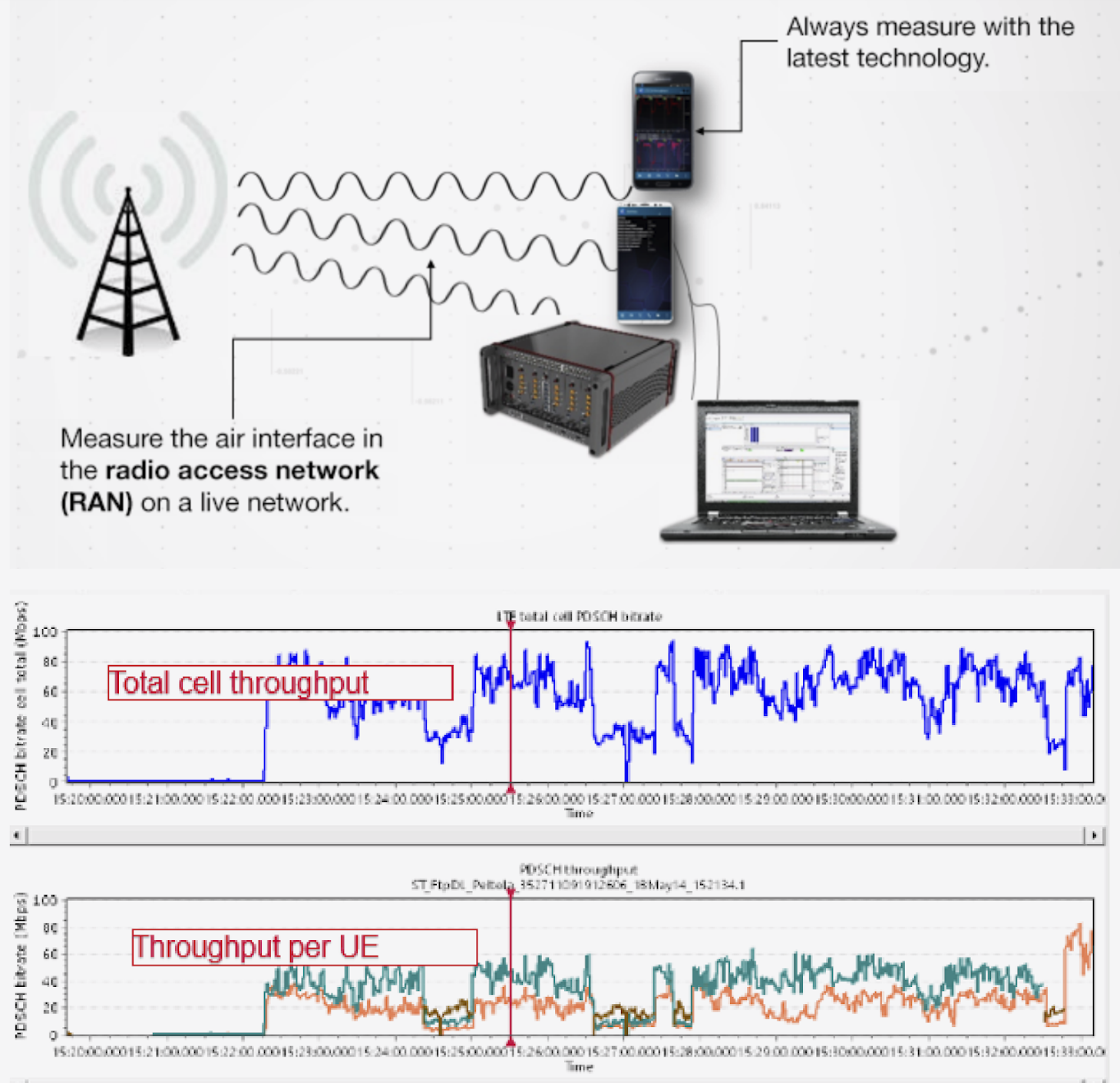 Figure 2. 5G NR-ready testing solution for massive MIMO with post-processing example showing throughput