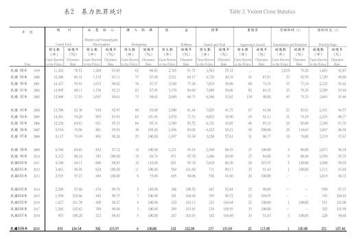1999 ~ 2019 暴力犯罪統計