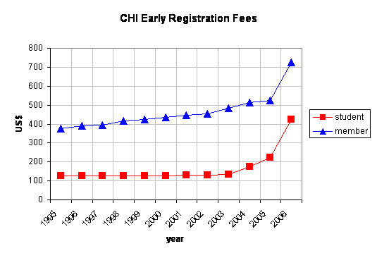 CHI Early Registration Fees