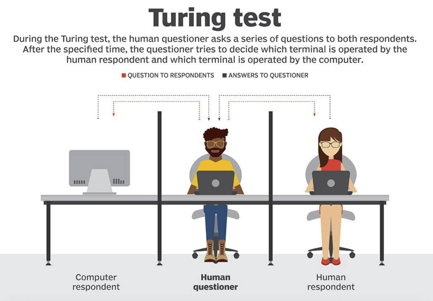 During the Turing test, the human questioner asks a series of questions to both respondents. After the specified time, the questioner tries to decide which terminal is operated by the human respondent and which terminal is operated by the computer.