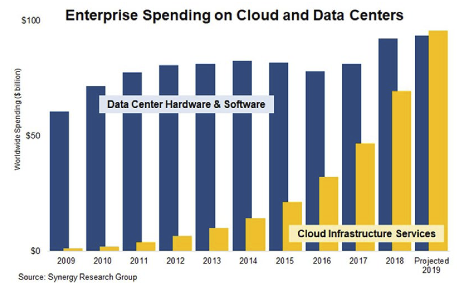 Enterprise Spending on Cloud and Data Centers. Source: Synergy Research Group