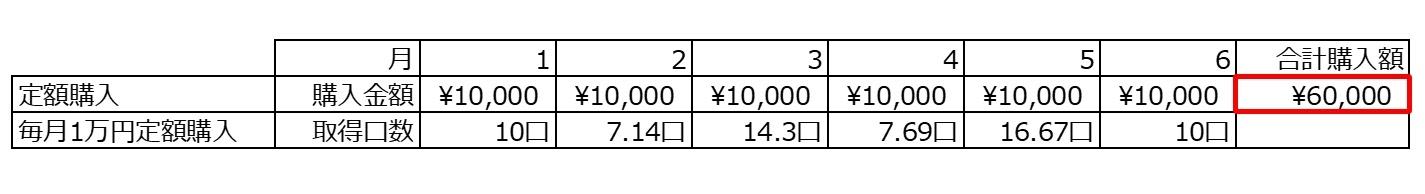 定額購入の場合の例