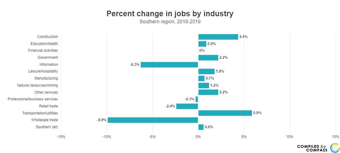 <a href = 'https://www.mncompass.org/chart/k279/jobs#5-12922-g' target='_blank' >Jobs Trending</a>