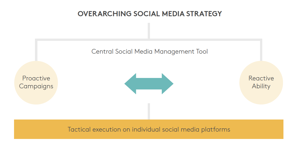 Overarching social media strategy
