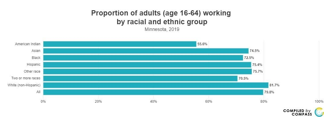 <a href = 'https://www.mncompass.org/chart/k174/proportion-adults-working#1-6026-g' target='_blank' >% of working adults by race</a>