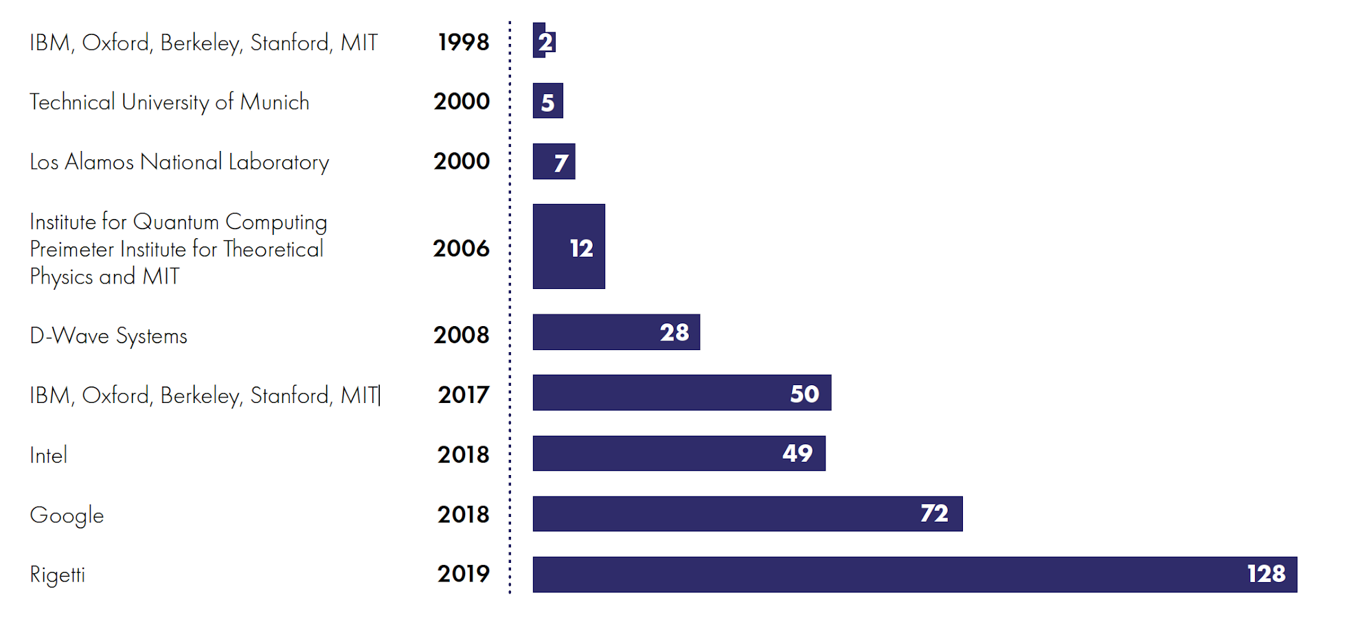 Quantum computing systems produced by organization(s) in qubits, between 1998 to 2019
